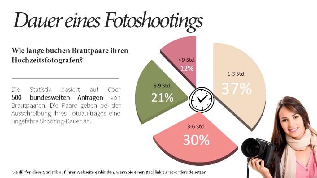 Statistik zur Dauer von Hochzeits-Fotoshootings