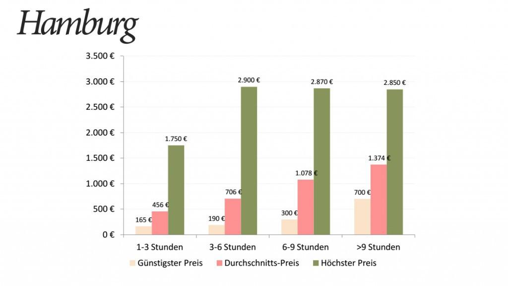 Hochzeitsfotograf Preise Hamburg Statistik