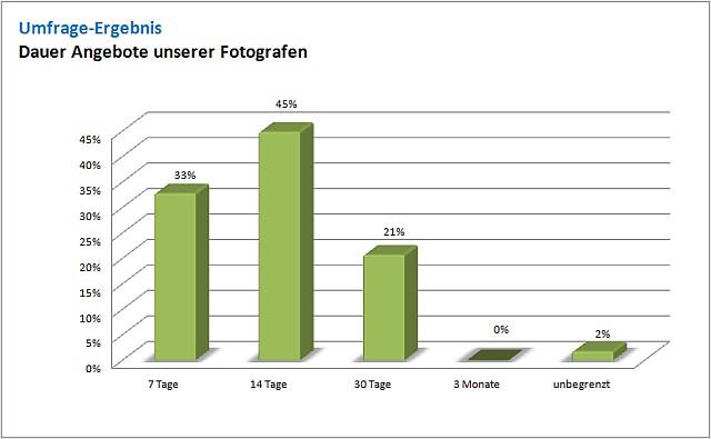 Umfrage Fotografen Ergebnis