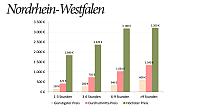 Preise Hochzeitsfotos NRW