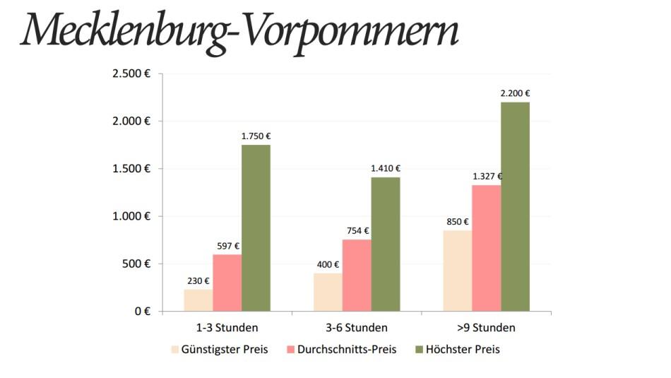 Hochzeitsfotograf Mecklenburg-Vorpommern Preise Statistik