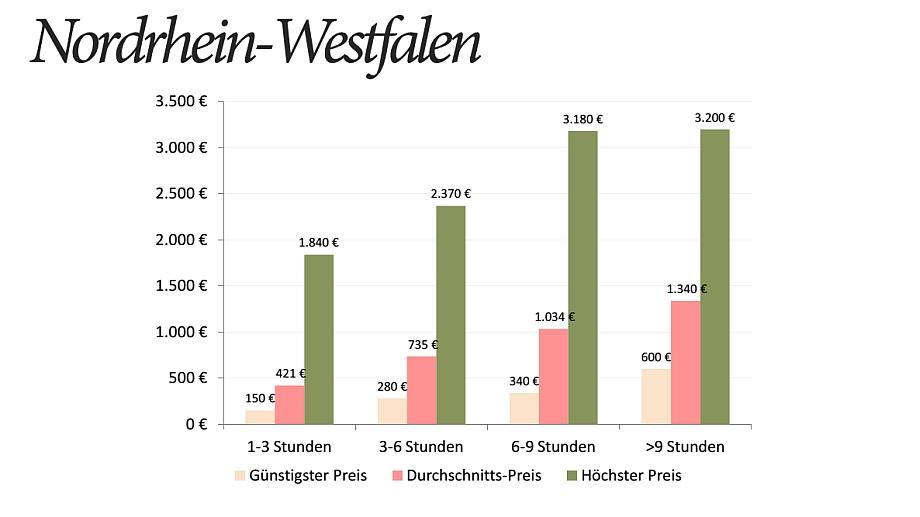 Hochzeitsfotograf Preise NRW Statistik