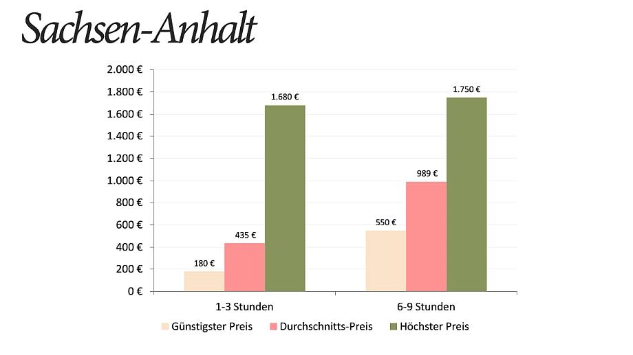 Hochzeitsfotograf Preise Sachsen-Anhalt Statistik