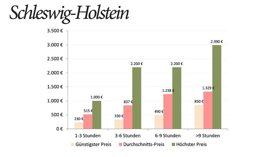 Hochzeitsfotograf Preise Schleswig-Holstein Statistik