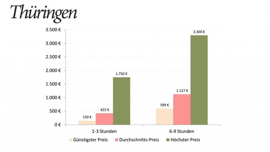 Hochzeitsfotograf Preise Thüringen Statistik